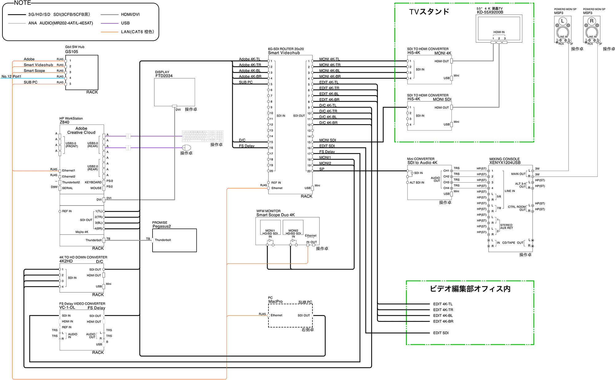 共同テレビジョン4K60p編集室システム系統図(施工:Too)