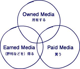 トリプルメディア